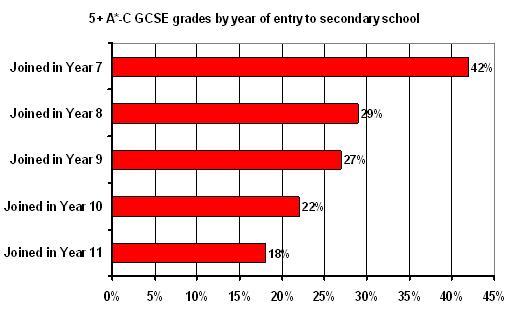 relationship between gcse grades and socioeconomic variables Predictors of success in a uk veterinary medical undergraduate course  this study investigated the relationship between pre-course factors  gcse grades1,7.